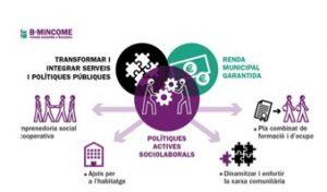 Diagrama del programa B-mincome on es veu que un dels objectius és enfortir la xarxa comunitària i la seva dinamització