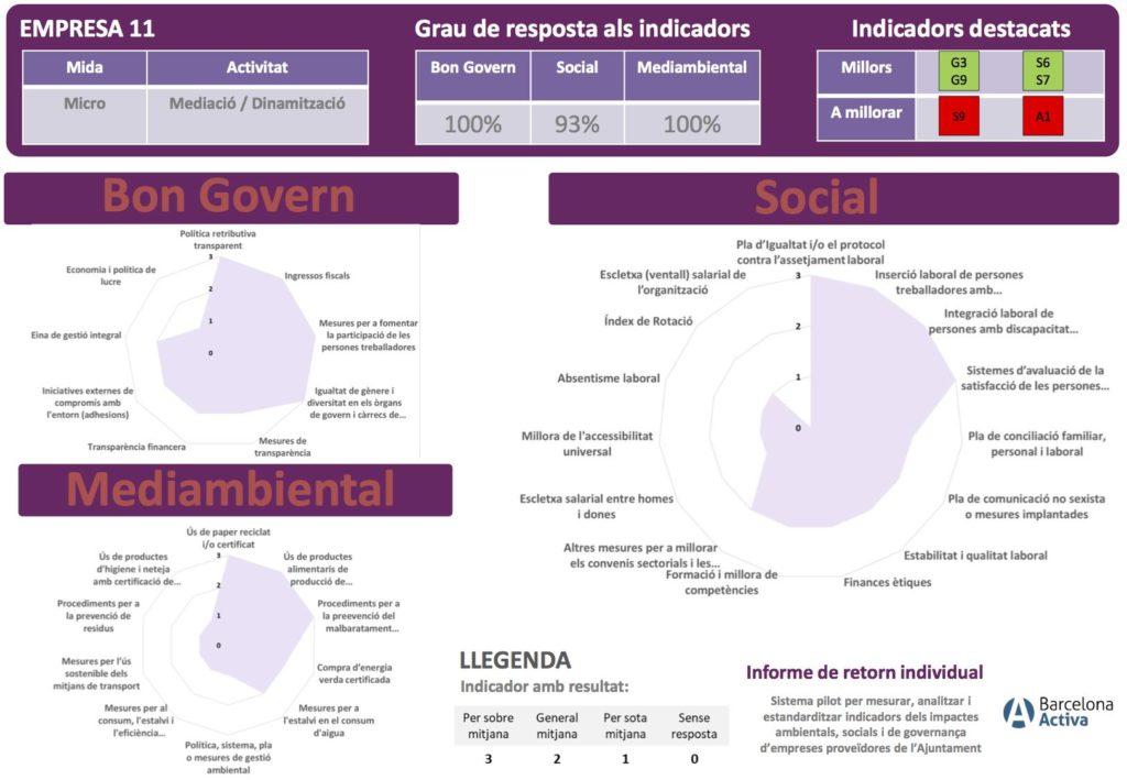 resum de l'informe de l'impacte social, medioambiental i de governança publicat com a exercici de transparència
